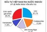 Thủ tục điều chỉnh Giấy chứng nhận đăng ký đầu tư ra nước ngoài. Nhà đầu tư nước ngoài thường đầu tư vào Việt Nam ở lĩnh vực nào?